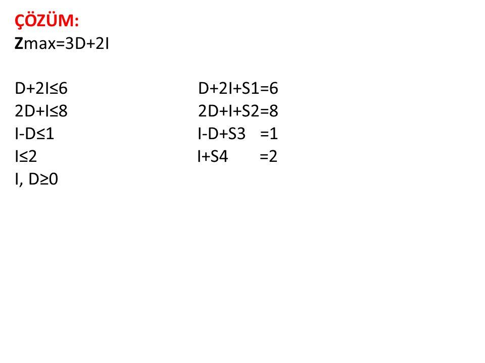 ÇÖZÜM: Zmax=3D+2I D+2I≤6 D+2I+S1=6 2D+I≤8 2D+I+S2=8 I-D≤1 I-D+S3 =1 I≤2 I+S4 =2 I, D≥0
