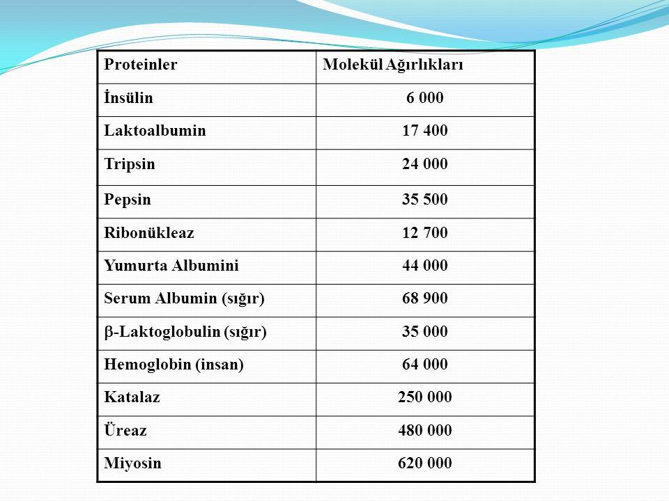 ProteinlerMolekül Ağırlıkları İnsülin6 000 Laktoalbumin17 400 Tripsin24 000 Pepsin35 500 Ribonükleaz12 700 Yumurta Albumini44 000 Serum Albumin (sığır)68 900  -Laktoglobulin (sığır) 35 000 Hemoglobin (insan)64 000 Katalaz250 000 Üreaz480 000 Miyosin620 000