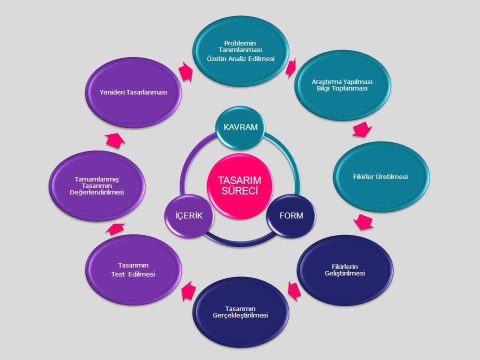 Problemin Tanımlanması Özetin Analiz Edilmesi Araştırma Yapılması Bilgi Toplanması Fikirler Üretilmesi Fikirlerin Geliştirilmesi Tasarımın Gerçekleşti