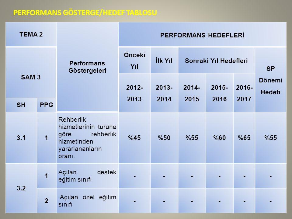 PERFORMANS GÖSTERGE/HEDEF TABLOSU TEMA 2 Performans Göstergeleri PERFORMANS HEDEFLERİ SAM 3 Önceki Yıl İlk YılSonraki Yıl Hedefleri SP Dönemi Hedefi 2012- 2013 2013- 2014 2014- 2015 2015- 2016 2016- 2017 SHPPG 3.11 Rehberlik hizmetlerinin türüne göre rehberlik hizmetinden yararlananların oranı.
