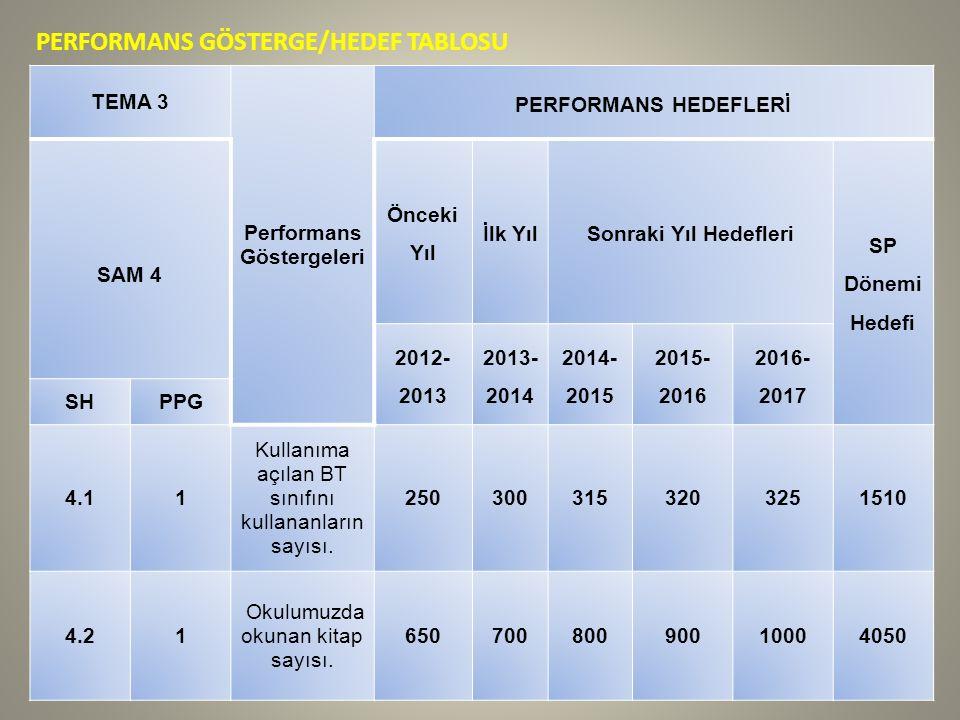 PERFORMANS GÖSTERGE/HEDEF TABLOSU TEMA 3 Performans Göstergeleri PERFORMANS HEDEFLERİ SAM 4 Önceki Yıl İlk YılSonraki Yıl Hedefleri SP Dönemi Hedefi 2012- 2013 2013- 2014 2014- 2015 2015- 2016 2016- 2017 SHPPG 4.11 Kullanıma açılan BT sınıfını kullananların sayısı.