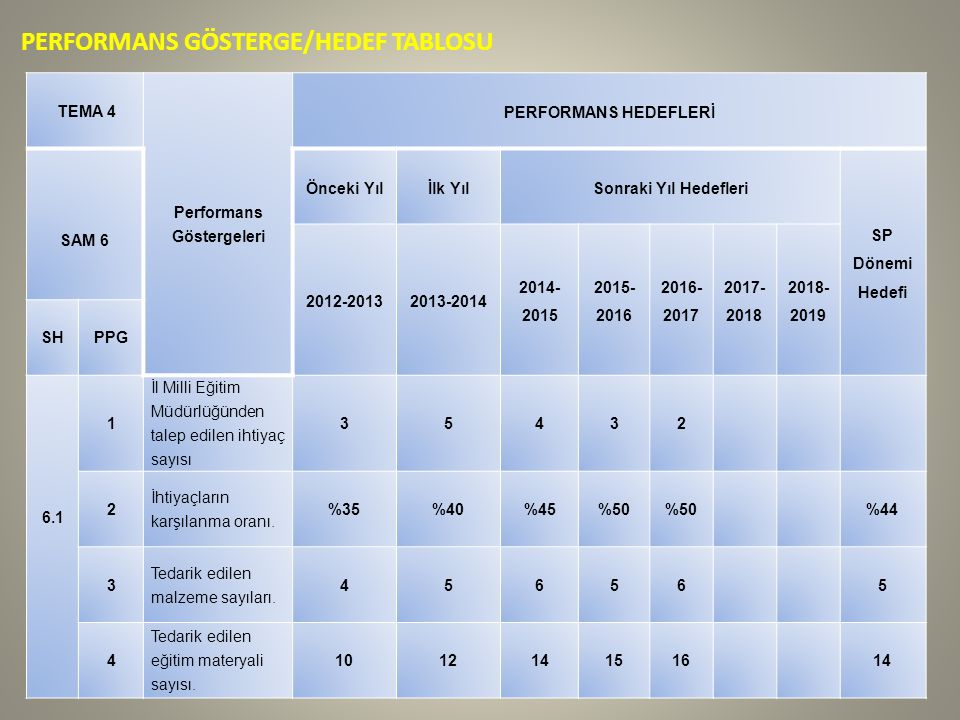 PERFORMANS GÖSTERGE/HEDEF TABLOSU TEMA 4 Performans Göstergeleri PERFORMANS HEDEFLERİ SAM 6 Önceki Yılİlk YılSonraki Yıl Hedefleri SP Dönemi Hedefi 2012-20132013-2014 2014- 2015 2015- 2016 2016- 2017 2017- 2018 2018- 2019 SHPPG 6.1 1 İl Milli Eğitim Müdürlüğünden talep edilen ihtiyaç sayısı 35432 2 İhtiyaçların karşılanma oranı.