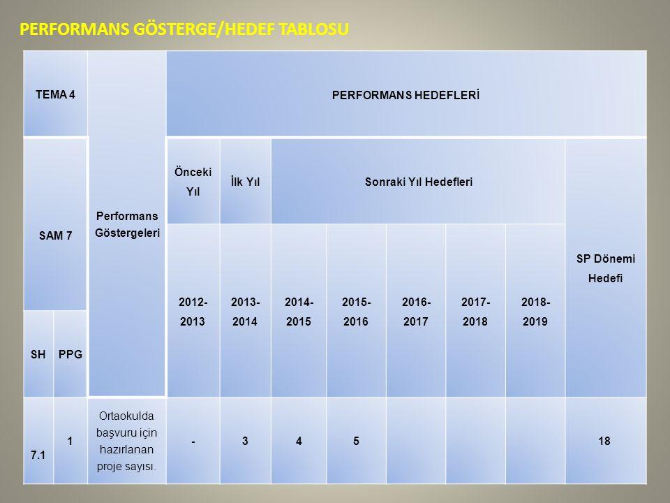 PERFORMANS GÖSTERGE/HEDEF TABLOSU TEMA 4 Performans Göstergeleri PERFORMANS HEDEFLERİ SAM 7 Önceki Yıl İlk YılSonraki Yıl Hedefleri SP Dönemi Hedefi 2012- 2013 2013- 2014 2014- 2015 2015- 2016 2016- 2017 2017- 2018 2018- 2019 SHPPG 7.1 1 Ortaokulda başvuru için hazırlanan proje sayısı.