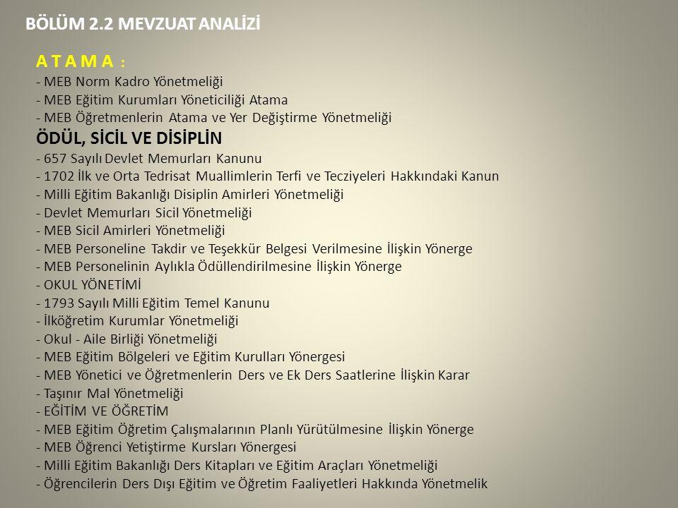 BÖLÜM 2.2 MEVZUAT ANALİZİ A T A M A : - MEB Norm Kadro Yönetmeliği - MEB Eğitim Kurumları Yöneticiliği Atama - MEB Öğretmenlerin Atama ve Yer Değiştirme Yönetmeliği ÖDÜL, SİCİL VE DİSİPLİN - 657 Sayılı Devlet Memurları Kanunu - 1702 İlk ve Orta Tedrisat Muallimlerin Terfi ve Tecziyeleri Hakkındaki Kanun - Milli Eğitim Bakanlığı Disiplin Amirleri Yönetmeliği - Devlet Memurları Sicil Yönetmeliği - MEB Sicil Amirleri Yönetmeliği - MEB Personeline Takdir ve Teşekkür Belgesi Verilmesine İlişkin Yönerge - MEB Personelinin Aylıkla Ödüllendirilmesine İlişkin Yönerge - OKUL YÖNETİMİ - 1793 Sayılı Milli Eğitim Temel Kanunu - İlköğretim Kurumlar Yönetmeliği - Okul - Aile Birliği Yönetmeliği - MEB Eğitim Bölgeleri ve Eğitim Kurulları Yönergesi - MEB Yönetici ve Öğretmenlerin Ders ve Ek Ders Saatlerine İlişkin Karar - Taşınır Mal Yönetmeliği - EĞİTİM VE ÖĞRETİM - MEB Eğitim Öğretim Çalışmalarının Planlı Yürütülmesine İlişkin Yönerge - MEB Öğrenci Yetiştirme Kursları Yönergesi - Milli Eğitim Bakanlığı Ders Kitapları ve Eğitim Araçları Yönetmeliği - Öğrencilerin Ders Dışı Eğitim ve Öğretim Faaliyetleri Hakkında Yönetmelik