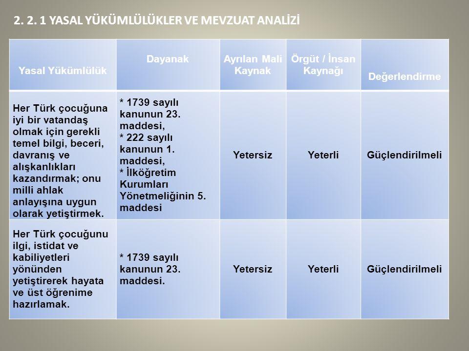 2. 2. 1 YASAL YÜKÜMLÜLÜKLER VE MEVZUAT ANALİZİ Yasal Yükümlülük Dayanak Ayrılan Mali Kaynak Örgüt / İnsan Kaynağı Değerlendirme Her Türk çocuğuna iyi