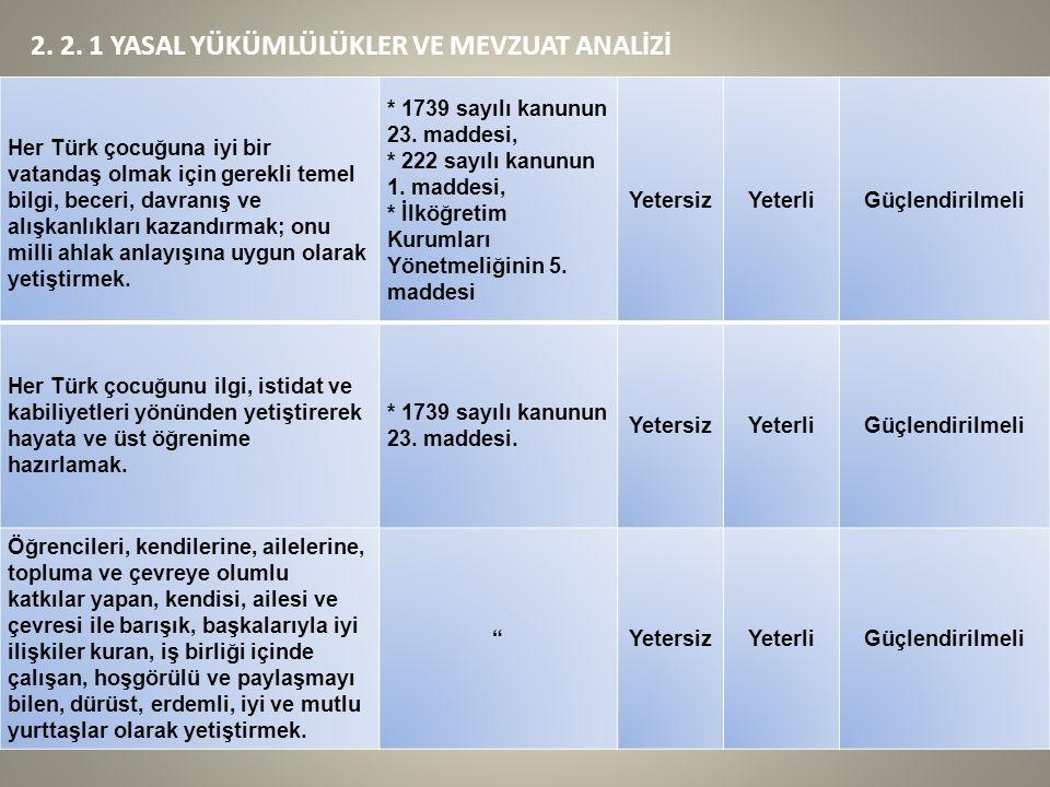 2. 2. 1 YASAL YÜKÜMLÜLÜKLER VE MEVZUAT ANALİZİ Her Türk çocuğuna iyi bir vatandaş olmak için gerekli temel bilgi, beceri, davranış ve alışkanlıkları k