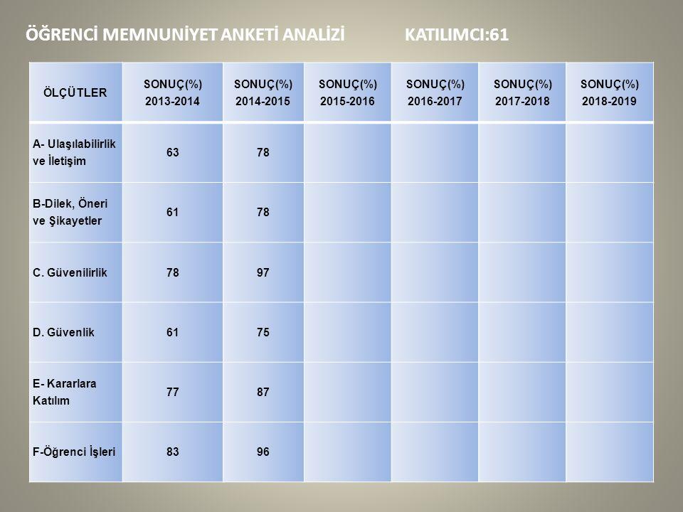 ÖĞRENCİ MEMNUNİYET ANKETİ ANALİZİ KATILIMCI:61 ÖLÇÜTLER SONUÇ(%) 2013-2014 SONUÇ(%) 2014-2015 SONUÇ(%) 2015-2016 SONUÇ(%) 2016-2017 SONUÇ(%) 2017-2018 SONUÇ(%) 2018-2019 A- Ulaşılabilirlik ve İletişim 6378 B-Dilek, Öneri ve Şikayetler 6178 C.