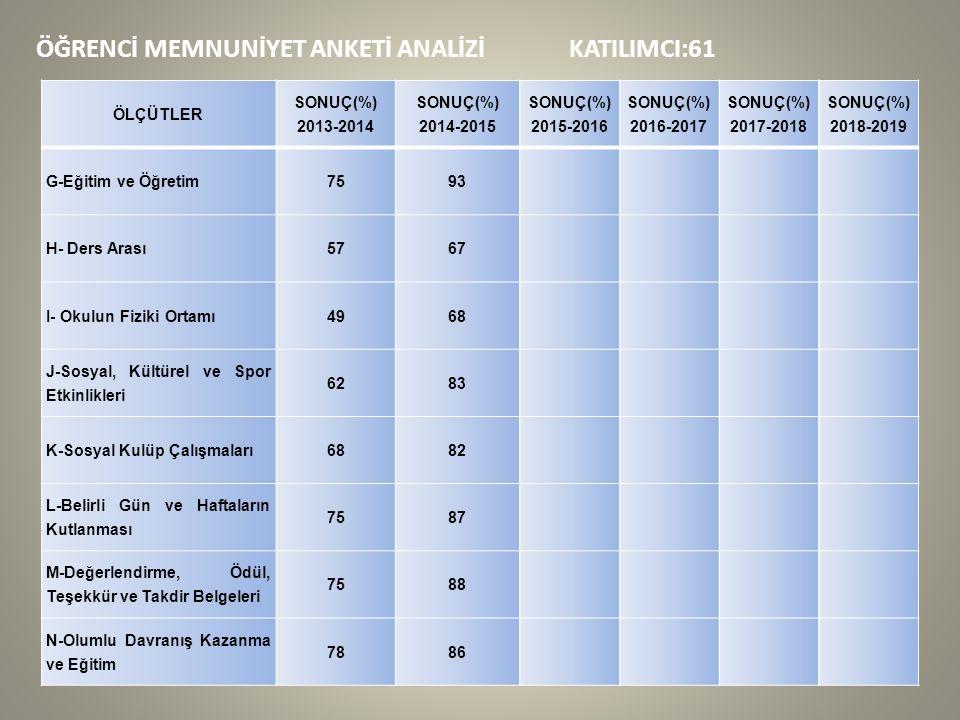 ÖĞRENCİ MEMNUNİYET ANKETİ ANALİZİ KATILIMCI:61 ÖLÇÜTLER SONUÇ(%) 2013-2014 SONUÇ(%) 2014-2015 SONUÇ(%) 2015-2016 SONUÇ(%) 2016-2017 SONUÇ(%) 2017-2018 SONUÇ(%) 2018-2019 G-Eğitim ve Öğretim7593 H- Ders Arası5767 I- Okulun Fiziki Ortamı4968 J-Sosyal, Kültürel ve Spor Etkinlikleri 6283 K-Sosyal Kulüp Çalışmaları6882 L-Belirli Gün ve Haftaların Kutlanması 7587 M-Değerlendirme, Ödül, Teşekkür ve Takdir Belgeleri 7588 N-Olumlu Davranış Kazanma ve Eğitim 7886