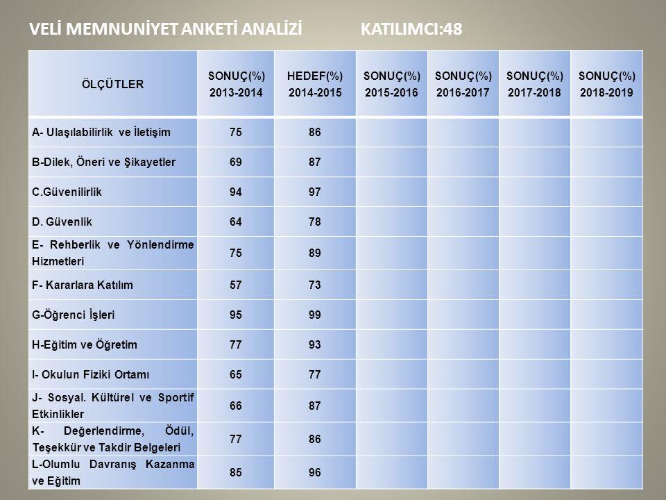 VELİ MEMNUNİYET ANKETİ ANALİZİ KATILIMCI:48 ÖLÇÜTLER SONUÇ(%) 2013-2014 HEDEF(%) 2014-2015 SONUÇ(%) 2015-2016 SONUÇ(%) 2016-2017 SONUÇ(%) 2017-2018 SONUÇ(%) 2018-2019 A- Ulaşılabilirlik ve İletişim7586 B-Dilek, Öneri ve Şikayetler6987 C.Güvenilirlik9497 D.