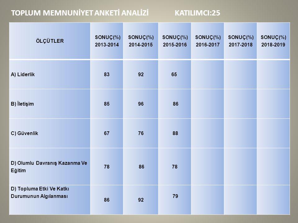 TOPLUM MEMNUNİYET ANKETİ ANALİZİ KATILIMCI:25 ÖLÇÜTLER SONUÇ(%) 2013-2014 SONUÇ(%) 2014-2015 SONUÇ(%) 2015-2016 SONUÇ(%) 2016-2017 SONUÇ(%) 2017-2018 SONUÇ(%) 2018-2019 A) Liderlik839265 B) İletişim8596 86 C) Güvenlik6776 88 D) Olumlu Davranış Kazanma Ve Eğitim 78 86 78 D) Topluma Etki Ve Katkı Durumunun Algılanması 8692 79