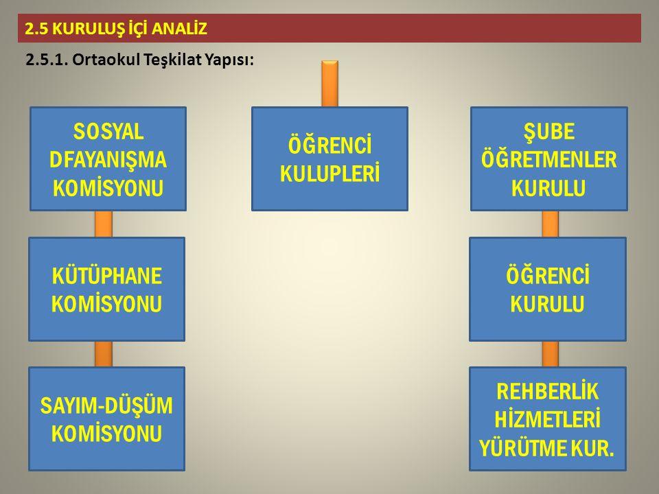 2.5 KURULUŞ İÇİ ANALİZ 2.5.1.