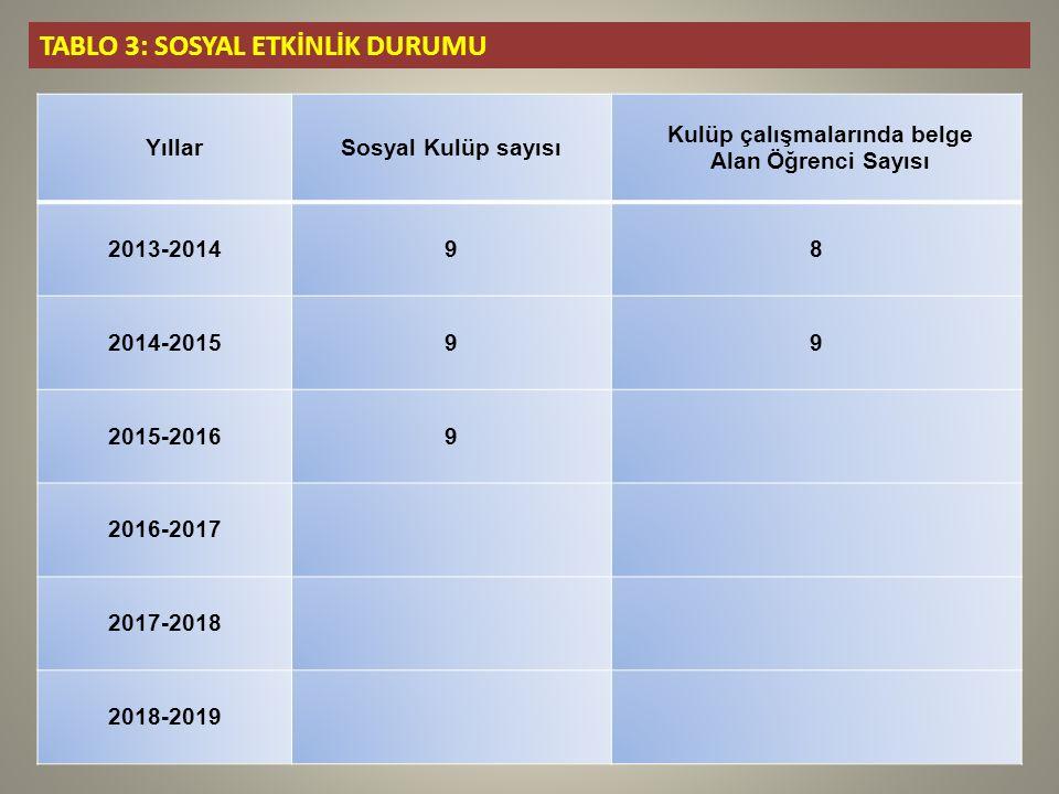 TABLO 3: SOSYAL ETKİNLİK DURUMU YıllarSosyal Kulüp sayısı Kulüp çalışmalarında belge Alan Öğrenci Sayısı 2013-201498 2014-201599 2015-20169 2016-2017 2017-2018 2018-2019