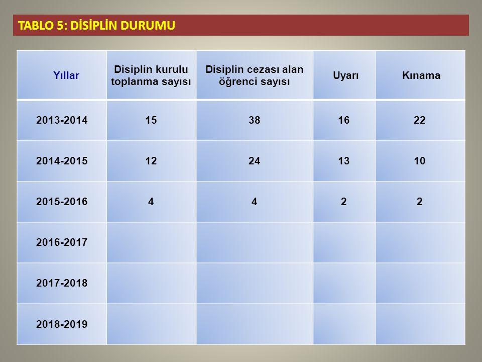 Yıllar Disiplin kurulu toplanma sayısı Disiplin cezası alan öğrenci sayısı UyarıKınama 2013-201415381622 2014-201512241310 2015-20164422 2016-2017 2017-2018 2018-2019 TABLO 5: DİSİPLİN DURUMU