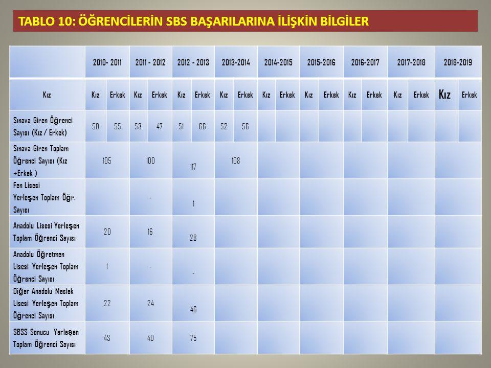 TABLO 10: ÖĞRENCİLERİN SBS BAŞARILARINA İLİŞKİN BİLGİLER 2010- 20112011 - 20122012 - 20132013-20142014-20152015-20162016-20172017-20182018-2019 Kız ErkekKızErkekKızErkekKızErkekKızErkekKızErkekKızErkekKızErkek Kız Erkek Sınava Giren Ö ğ renci Sayısı (Kız / Erkek) 5055534751 665256 Sınava Giren Toplam Ö ğ renci Sayısı (Kız +Erkek ) 105100 117 108 Fen Lisesi Yerle ş en Toplam Ö ğ r.
