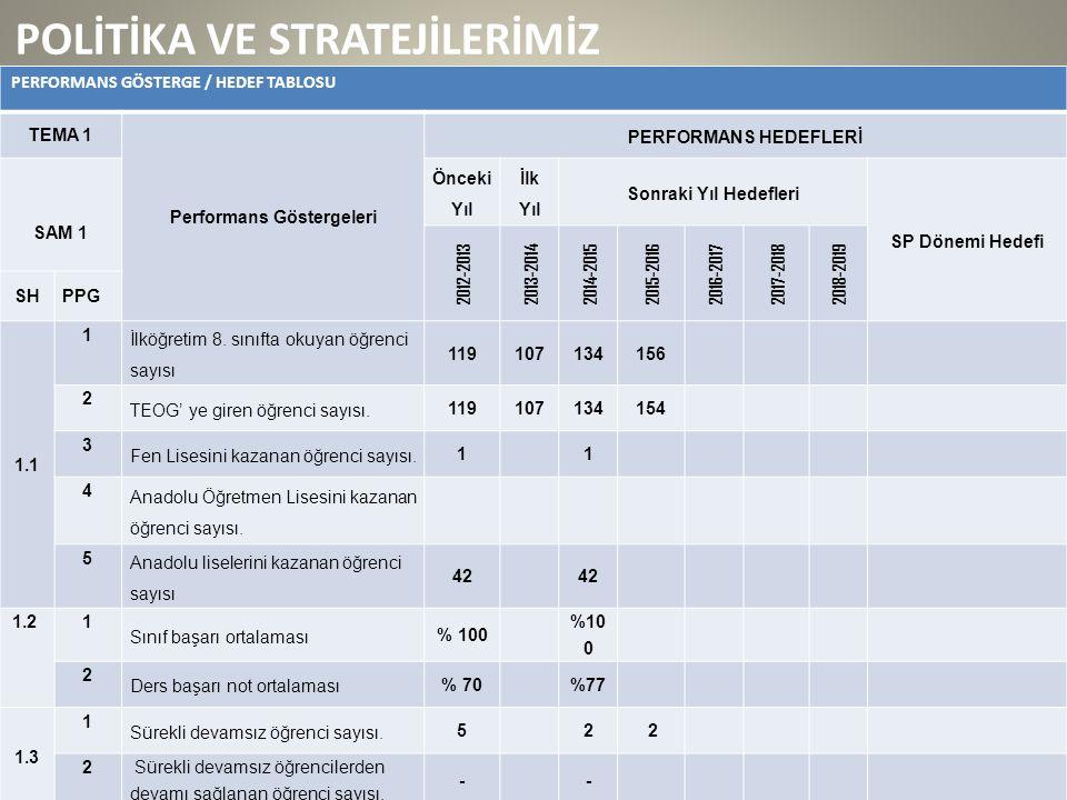 POLİTİKA VE STRATEJİLERİMİZ PERFORMANS GÖSTERGE / HEDEF TABLOSU TEMA 1 Performans Göstergeleri PERFORMANS HEDEFLERİ SAM 1 Önceki Yıl İlk Yıl Sonraki Yıl Hedefleri SP Dönemi Hedefi 2012-2013 2013-2014 2014-2015 2015-2016 2016-2017 2017-2018 2018-2019 SHPPG 1.1 1 İlköğretim 8.