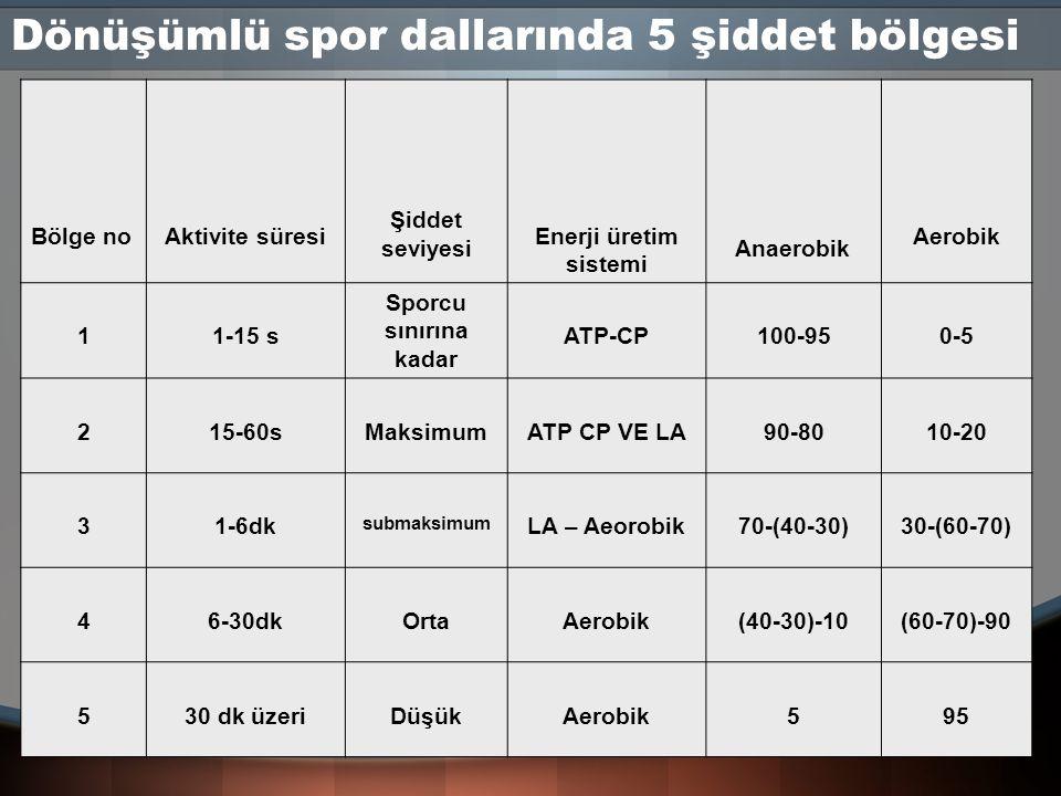 Dönüşümlü spor dallarında 5 şiddet bölgesi Bölge noAktivite süresi Şiddet seviyesi Enerji üretim sistemi Anaerobik Aerobik 11-15 s Sporcu sınırına kad