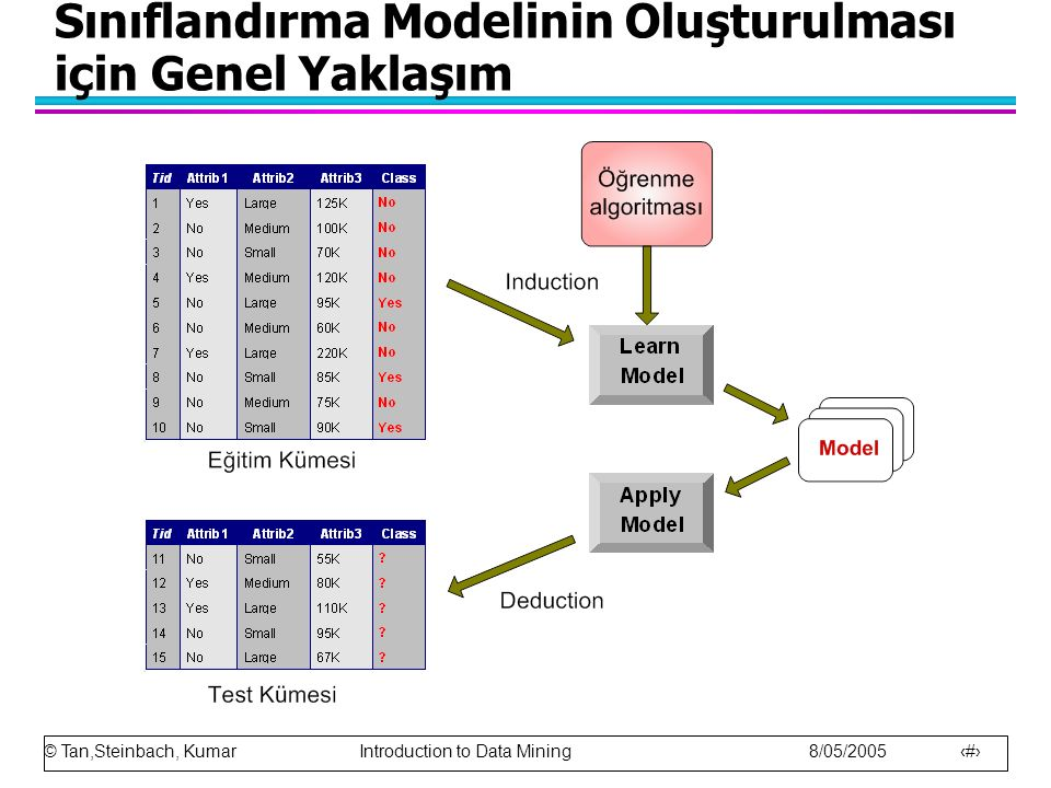 © Tan,Steinbach, Kumar Introduction to Data Mining 8/05/2005 4 Sınıflandırma Modelinin Oluşturulması için Genel Yaklaşım