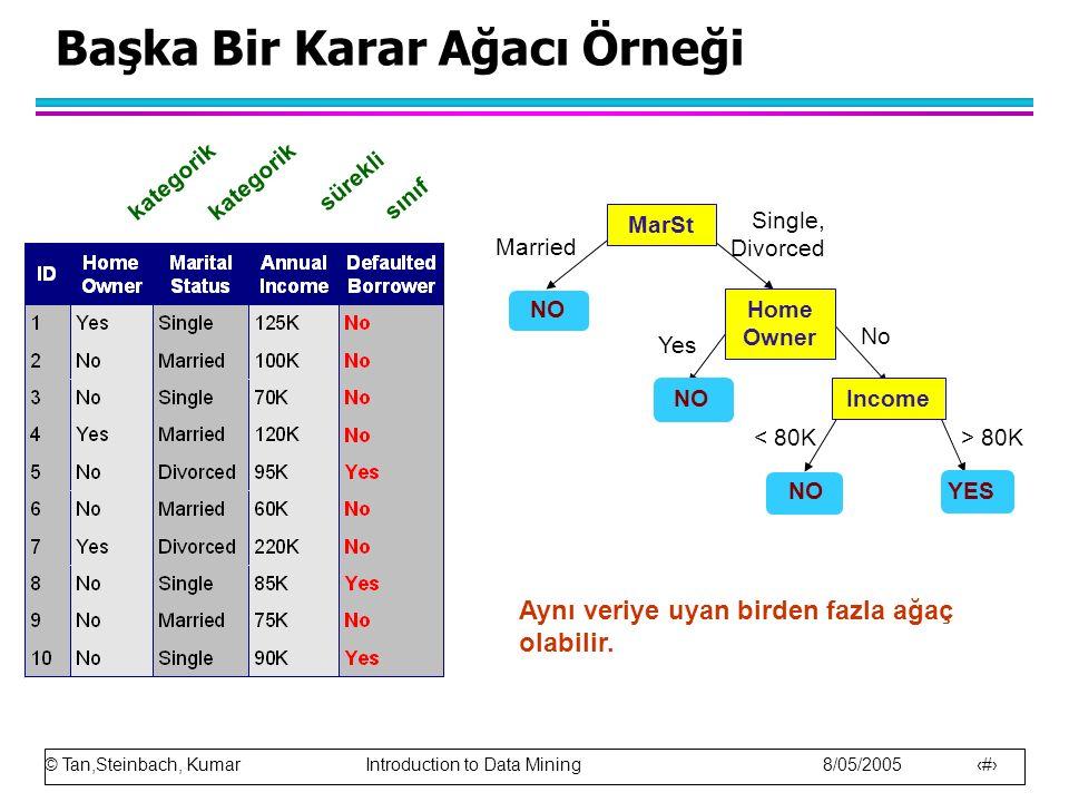 © Tan,Steinbach, Kumar Introduction to Data Mining 8/05/2005 7 Başka Bir Karar Ağacı Örneği MarSt Home Owner Income YES NO Yes No Married Single, Divo