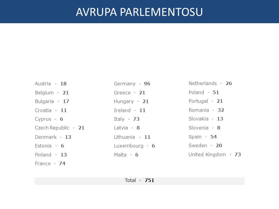 Austria - 18 Belgium - 21 Bulgaria - 17 Croatia - 11 Cyprus - 6 Czech Republic - 21 Denmark - 13 Estonia - 6 Finland - 13 France - 74 Germany - 96 Greece - 21 Hungary - 21 Ireland - 11 Italy - 73 Latvia - 8 Lithuania - 11 Luxembourg - 6 Malta - 6 Total - 751 Netherlands - 26 Poland - 51 Portugal - 21 Romania - 32 Slovakia - 13 Slovenia - 8 Spain - 54 Sweden - 20 United Kingdom - 73