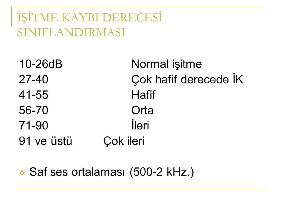 İŞİTME KAYBI DERECESİ SINIFLANDIRMASI 10-26dBNormal işitme 27-40Çok hafif derecede İK 41-55Hafif 56-70Orta 71-90İleri 91 ve üstüÇok ileri  Saf ses ortalaması (500-2 kHz.)