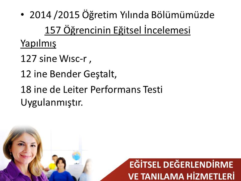EĞİTSEL DEĞERLENDİRME VE TANILAMA HİZMETLERİ 2014 /2015 Öğretim Yılında Bölümümüzde 157 Öğrencinin Eğitsel İncelemesi Yapılmış 127 sine Wısc-r, 12 ine Bender Geştalt, 18 ine de Leiter Performans Testi Uygulanmıştır.
