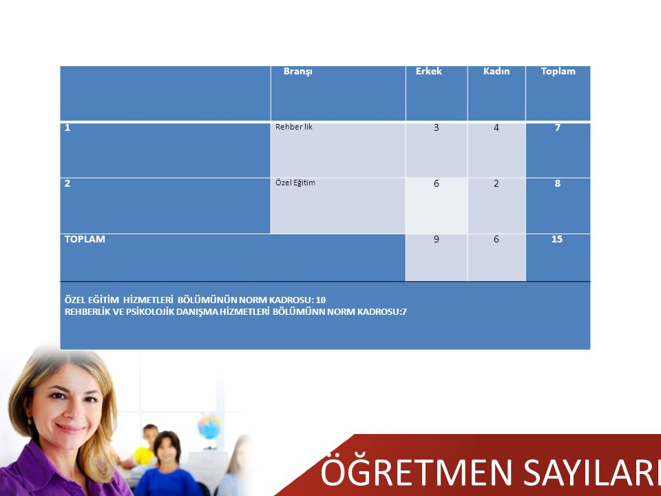 ÖĞRETMEN SAYILARI BranşıErkekKadınToplam 1 Rehber lik 347 2 Özel Eğitim 628 TOPLAM9615 ÖZEL EĞİTİM HİZMETLERİ BÖLÜMÜNÜN NORM KADROSU: 10 REHBERLİK VE PSİKOLOJİK DANIŞMA HİZMETLERİ BÖLÜMÜNN NORM KADROSU:7