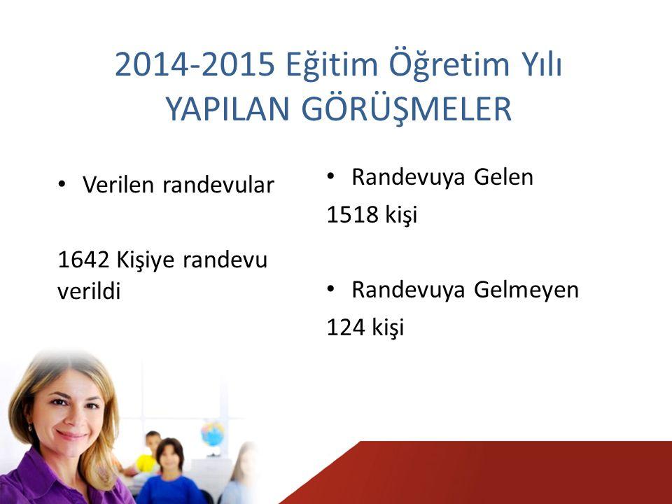 2014-2015 Eğitim Öğretim Yılı YAPILAN GÖRÜŞMELER Verilen randevular 1642 Kişiye randevu verildi Randevuya Gelen 1518 kişi Randevuya Gelmeyen 124 kişi