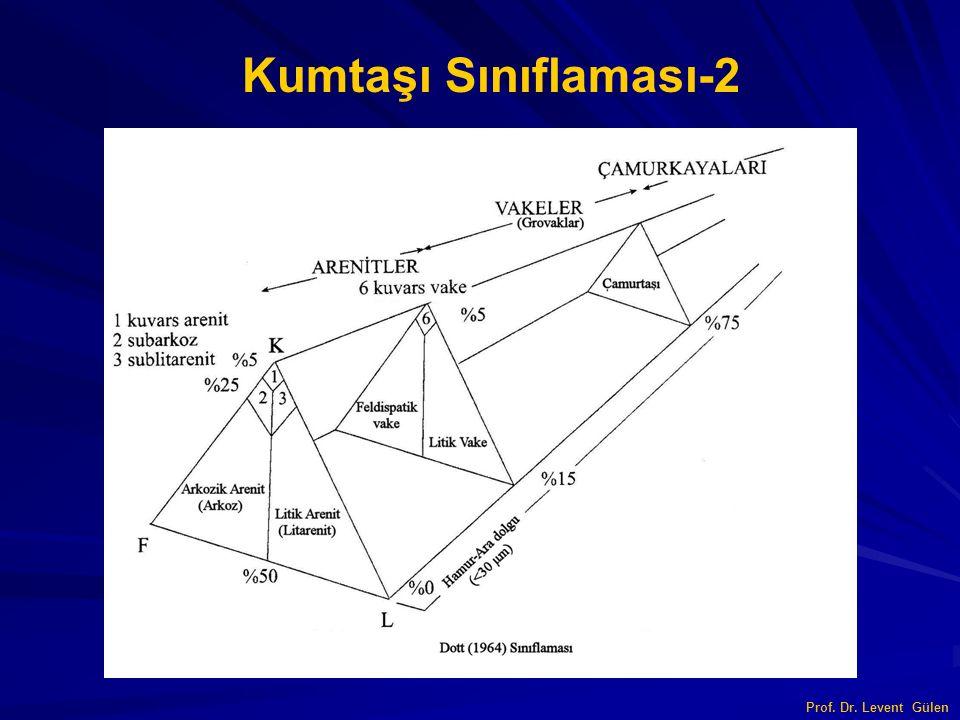 Kumtaşı Sınıflaması-2 Prof. Dr. Levent Gülen