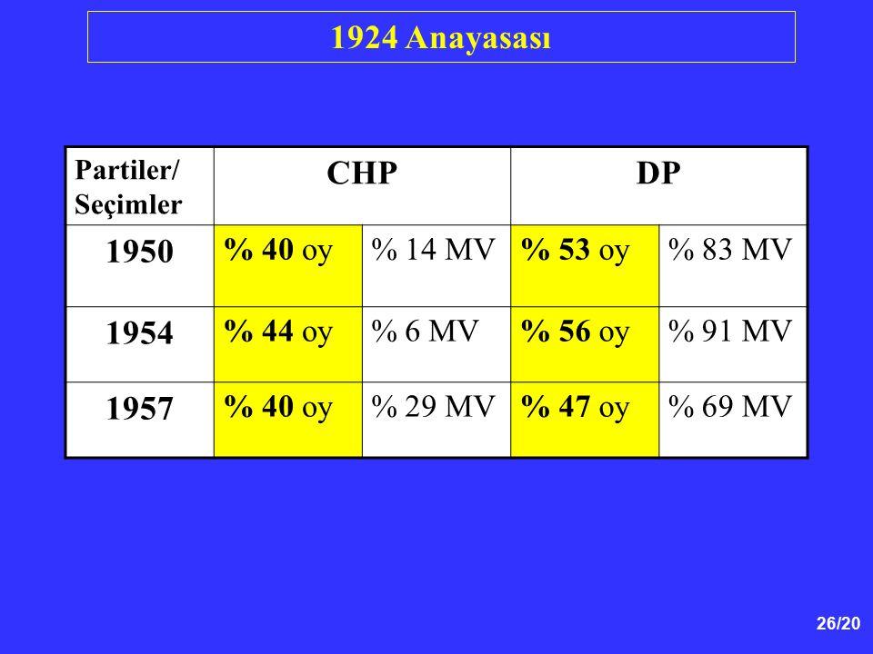 26/20 1924 Anayasası Partiler/ Seçimler CHPDP 1950 % 40 oy% 14 MV% 53 oy% 83 MV 1954 % 44 oy% 6 MV% 56 oy% 91 MV 1957 % 40 oy% 29 MV% 47 oy% 69 MV