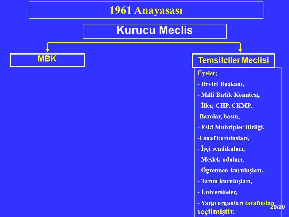 29/20 1961 Anayasası Kurucu Meclis MBK Temsilciler Meclisi Üyeler; - Devlet Başkanı, - Millî Birlik Komitesi, - İller, CHP, CKMP, -Barolar, basın, - E