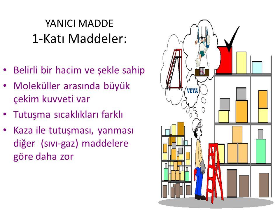 YANICI MADDE 1-Katı Maddeler: Belirli bir hacim ve şekle sahip Moleküller arasında büyük çekim kuvveti var Tutuşma sıcaklıkları farklı Kaza ile tutuşması, yanması diğer (sıvı-gaz) maddelere göre daha zor