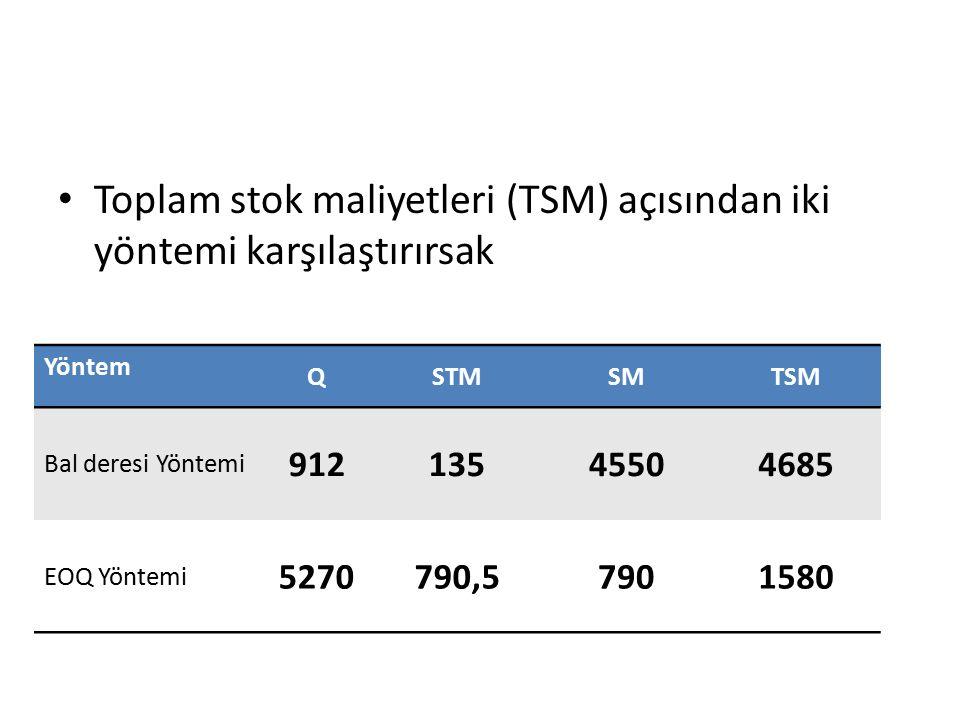 Toplam stok maliyetleri (TSM) açısından iki yöntemi karşılaştırırsak Yöntem QSTMSMTSM Bal deresi Yöntemi 91213545504685 EOQ Yöntemi 5270790,57901580