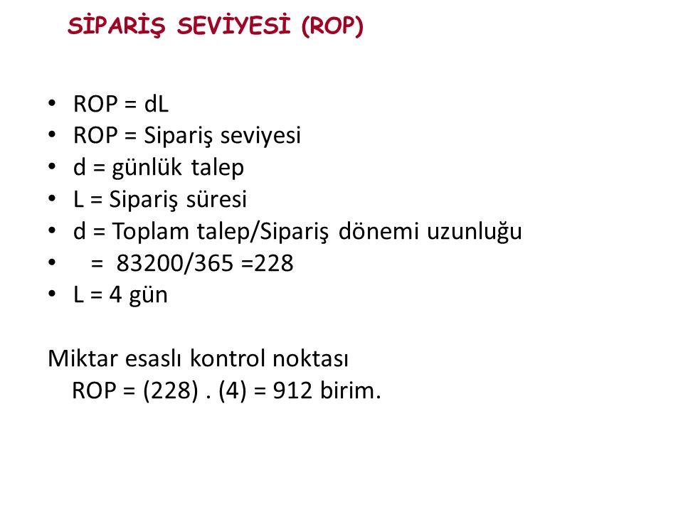 ROP = dL ROP = Sipariş seviyesi d = günlük talep L = Sipariş süresi d = Toplam talep/Sipariş dönemi uzunluğu = 83200/365 =228 L = 4 gün Miktar esaslı