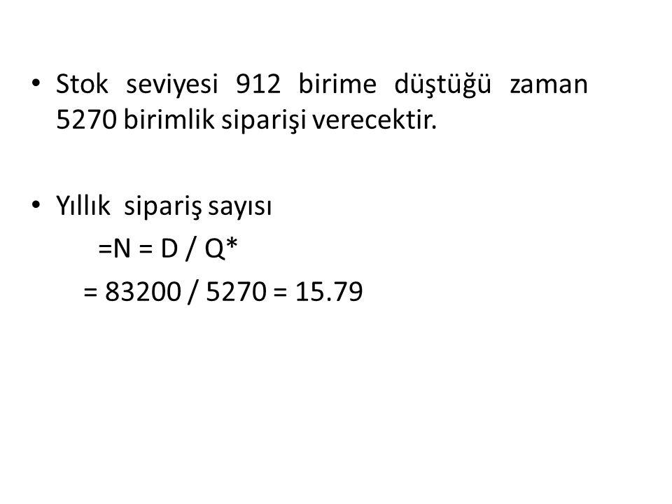 Stok seviyesi 912 birime düştüğü zaman 5270 birimlik siparişi verecektir. Yıllık sipariş sayısı =N = D / Q* = 83200 / 5270 = 15.79