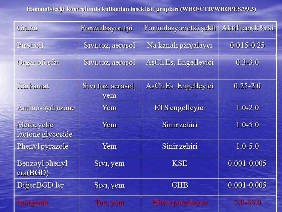 Hamamböceği kontrolunda kullanılan insektisit grupları (WHO/CTD/WHOPES/99.3) Grubu Formulasyon tpi Formulasyon etki şekli Aktif içerik % si Pıretroit