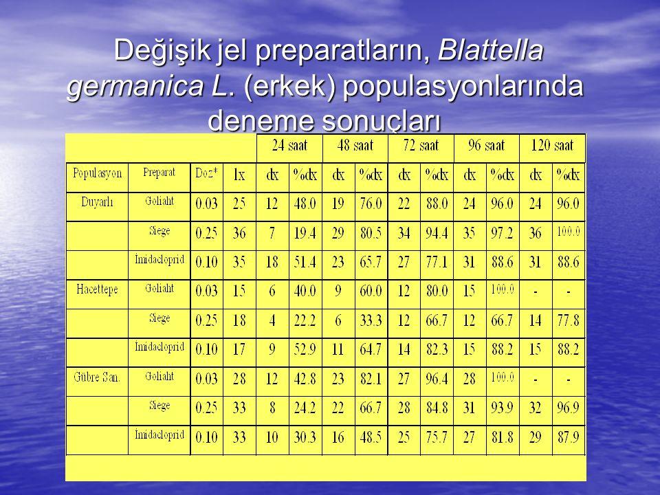 Değişik jel preparatların, Blattella germanica L. (erkek) populasyonlarında deneme sonuçları Değişik jel preparatların, Blattella germanica L. (erkek)