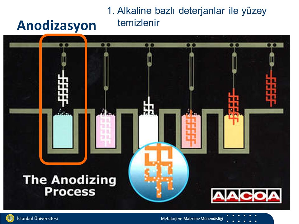 Materials and Chemistry İstanbul Üniversitesi Metalurji ve Malzeme Mühendisliği İstanbul Üniversitesi Metalurji ve Malzeme Mühendisliği Anodizasyon 1.