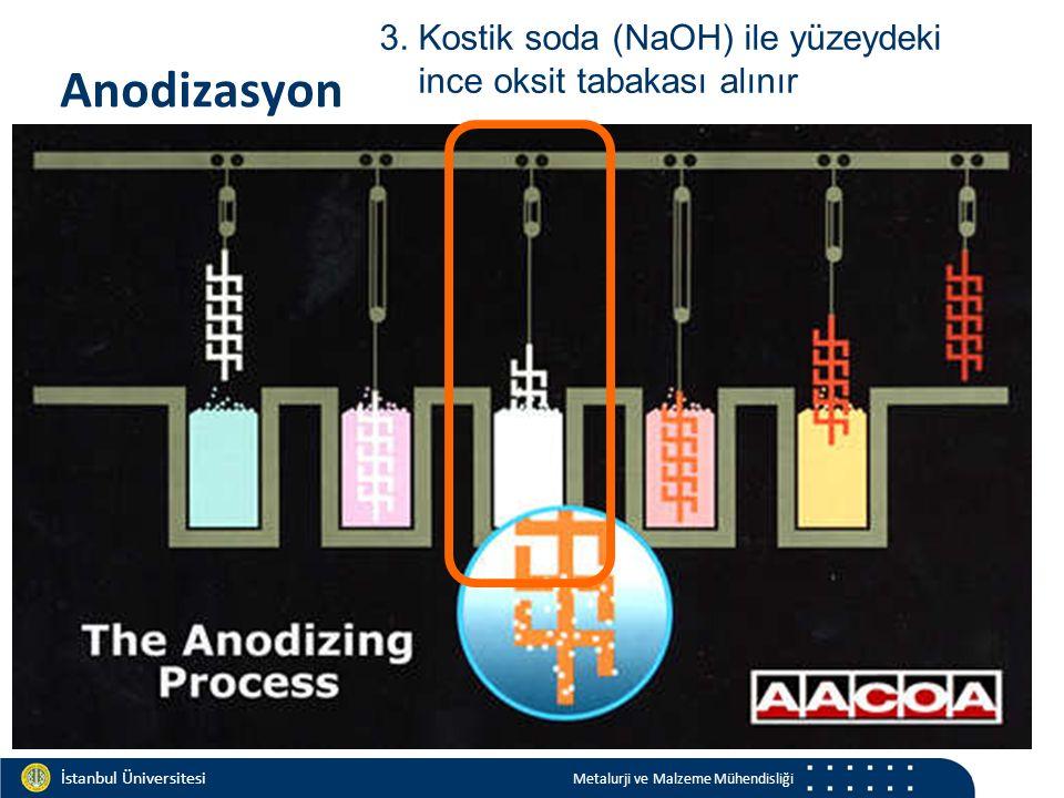 Materials and Chemistry İstanbul Üniversitesi Metalurji ve Malzeme Mühendisliği İstanbul Üniversitesi Metalurji ve Malzeme Mühendisliği Anodizasyon 3.