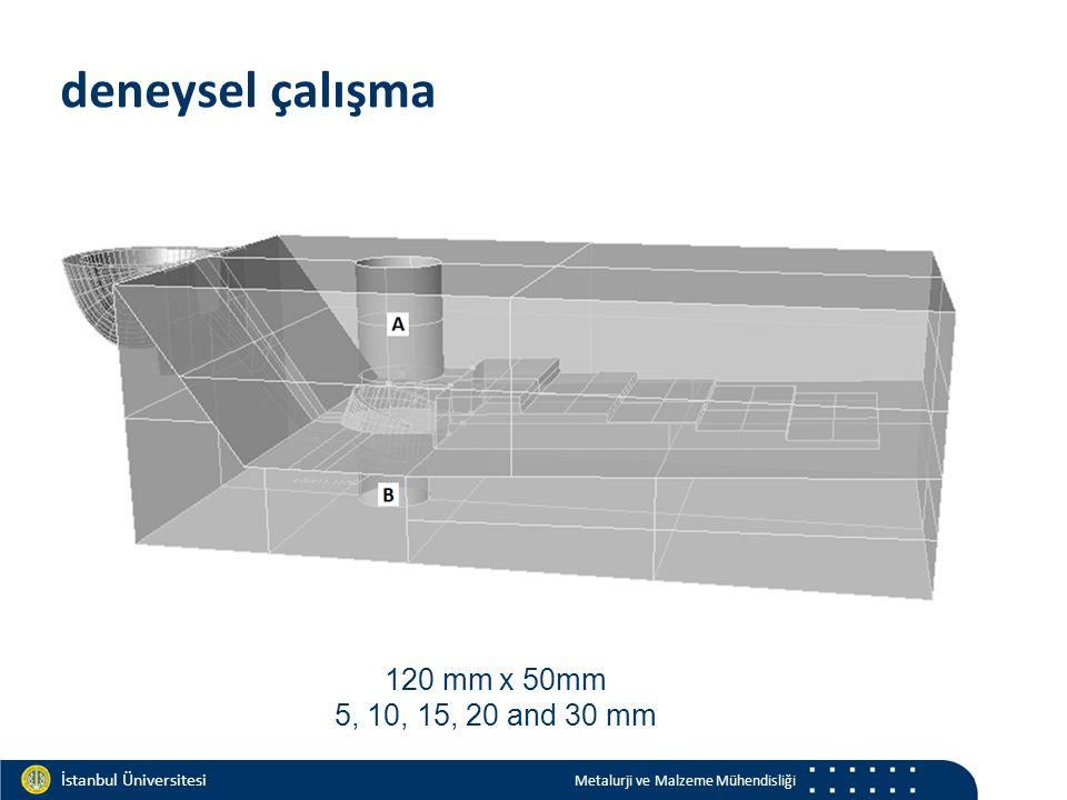 Materials and Chemistry İstanbul Üniversitesi Metalurji ve Malzeme Mühendisliği İstanbul Üniversitesi Metalurji ve Malzeme Mühendisliği Tiksodöküm Tiksodövme sıcaklık zaman Yarı-katı sıcaklık YK & KE