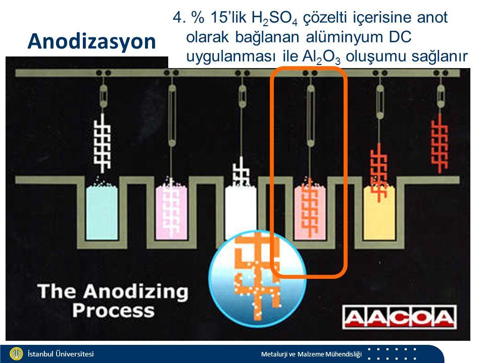 Materials and Chemistry İstanbul Üniversitesi Metalurji ve Malzeme Mühendisliği İstanbul Üniversitesi Metalurji ve Malzeme Mühendisliği Anodizasyon 4.