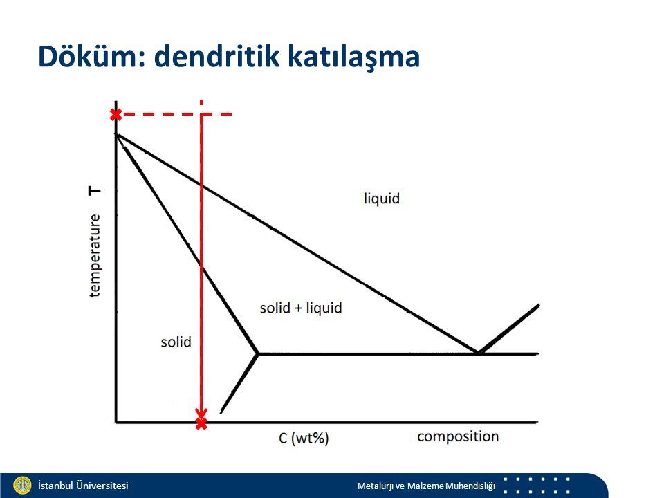 Materials and Chemistry İstanbul Üniversitesi Metalurji ve Malzeme Mühendisliği İstanbul Üniversitesi Metalurji ve Malzeme Mühendisliği Döküm: dendritik katılaşma