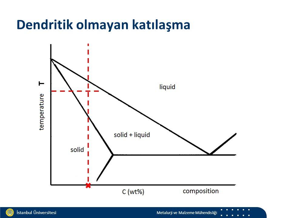 Materials and Chemistry İstanbul Üniversitesi Metalurji ve Malzeme Mühendisliği İstanbul Üniversitesi Metalurji ve Malzeme Mühendisliği Dendritik olmayan katılaşma