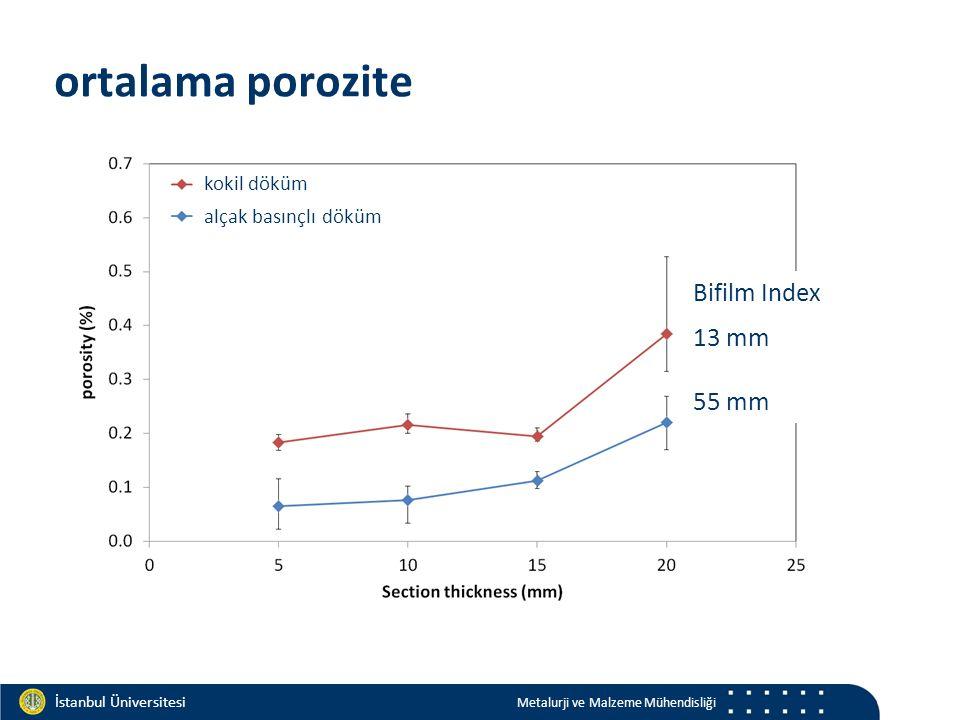 Materials and Chemistry İstanbul Üniversitesi Metalurji ve Malzeme Mühendisliği İstanbul Üniversitesi Metalurji ve Malzeme Mühendisliği ortalama porozite alçak basınçlı döküm kokil döküm Bifilm Index 13 mm 55 mm