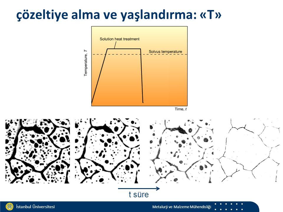 Materials and Chemistry İstanbul Üniversitesi Metalurji ve Malzeme Mühendisliği İstanbul Üniversitesi Metalurji ve Malzeme Mühendisliği çözeltiye alma ve yaşlandırma: «T» t süre