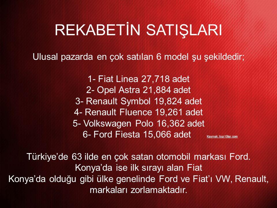 REKABETİN SATIŞLARI Ulusal pazarda en çok satılan 6 model şu şekildedir; 1- Fiat Linea 27,718 adet 2- Opel Astra 21,884 adet 3- Renault Symbol 19,824