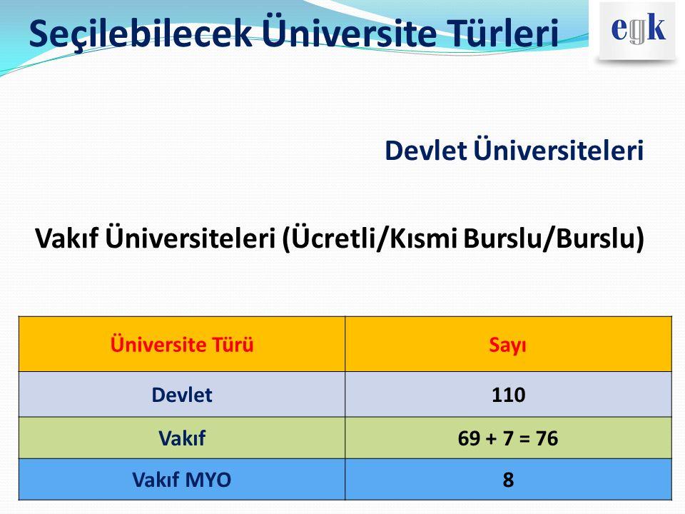 Seçilebilecek Üniversite Türleri Devlet Üniversiteleri Vakıf Üniversiteleri (Ücretli/Kısmi Burslu/Burslu) Üniversite TürüSayı Devlet110 Vakıf69 + 7 =