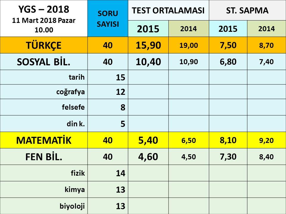 YGS – 2018 11 Mart 2018 Pazar 10.00 SORU SAYISI TEST ORTALAMASIST. SAPMA 2015 2014 2015 2014 TÜRKÇE 40 15,90 19,00 7,50 8,70 SOSYAL BİL. 40 10,40 10,9