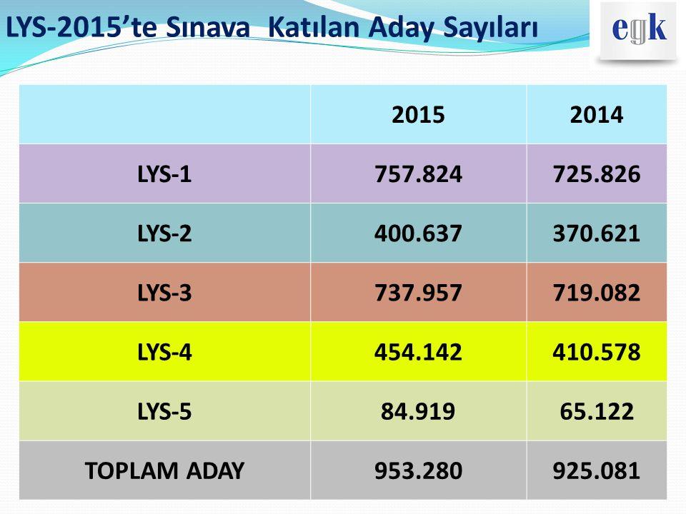 LYS-2015'te Sınava Katılan Aday Sayıları 20152014 LYS-1757.824725.826 LYS-2400.637370.621 LYS-3737.957719.082 LYS-4454.142410.578 LYS-584.91965.122 TO