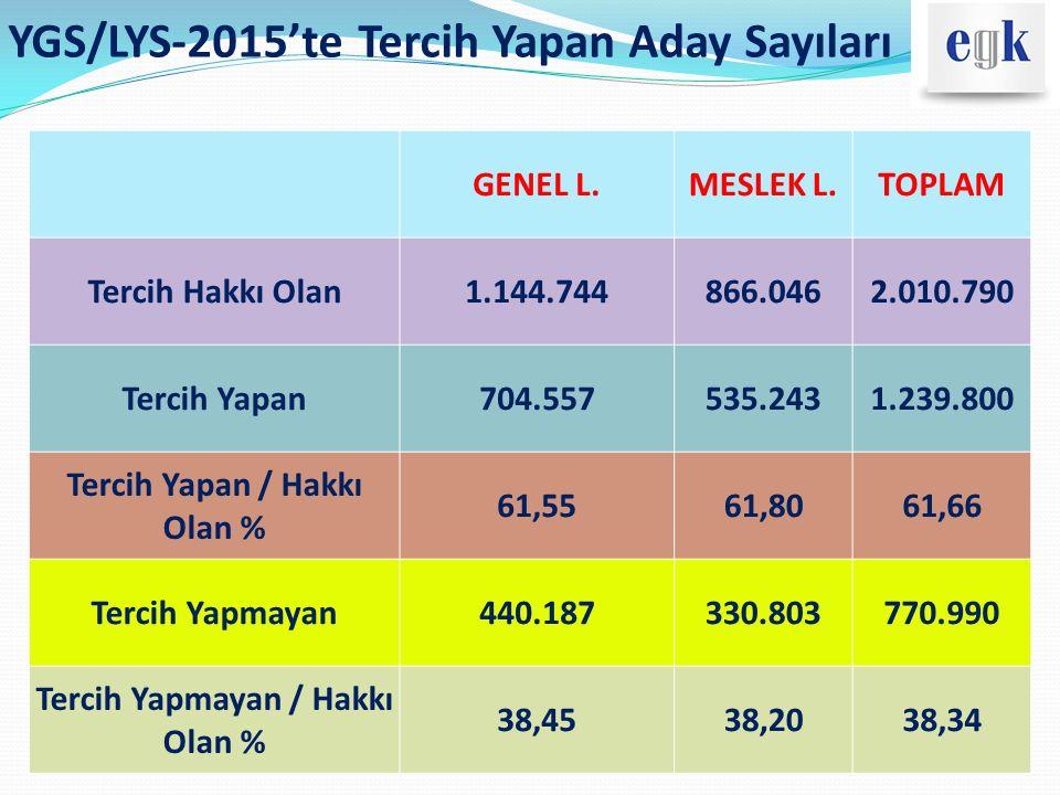 YGS/LYS-2015'te Tercih Yapan Aday Sayıları GENEL L.MESLEK L.TOPLAM Tercih Hakkı Olan1.144.744866.0462.010.790 Tercih Yapan704.557535.2431.239.800 Terc