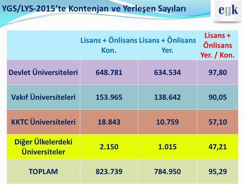 YGS/LYS-2015'te Kontenjan ve Yerleşen Sayıları Lisans + Önlisans Kon. Lisans + Önlisans Yer. Lisans + Önlisans Yer. / Kon. Devlet Üniversiteleri648.78